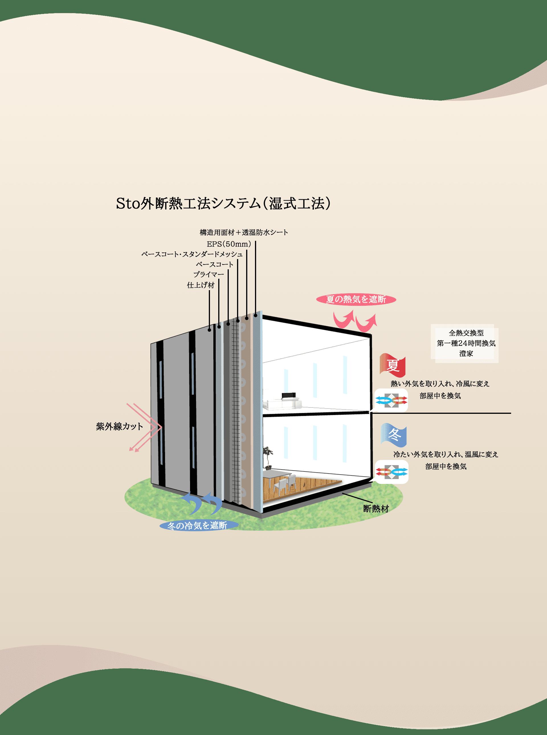 ラックハウジングの家づくり-特徴とご提案